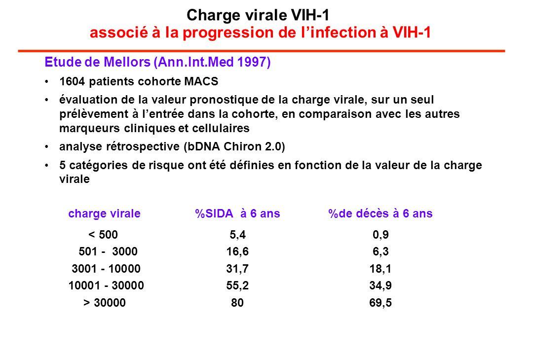 Charge virale VIH-1 associé à la progression de l'infection à VIH-1