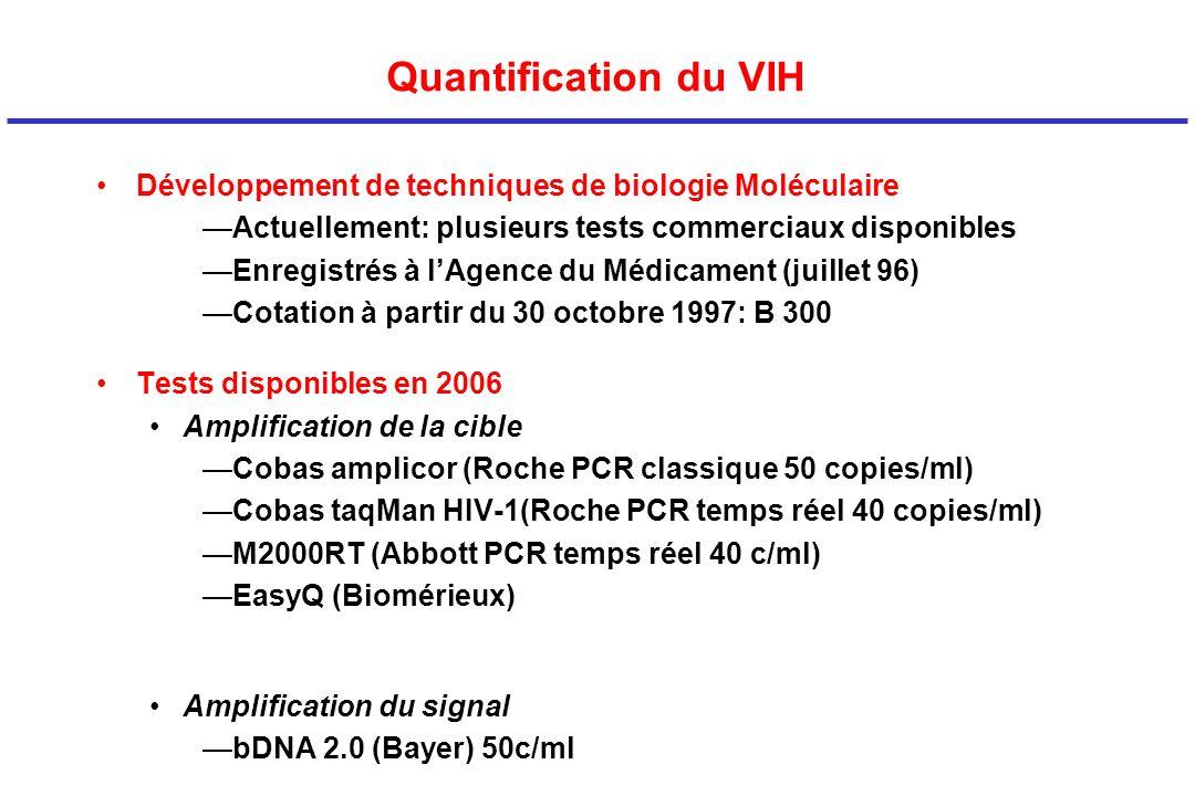 Quantification du VIH Développement de techniques de biologie Moléculaire. Actuellement: plusieurs tests commerciaux disponibles.