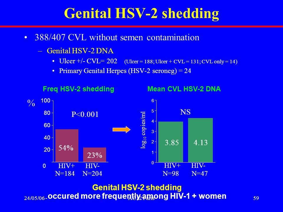 occured more frequently among HIV-1 + women