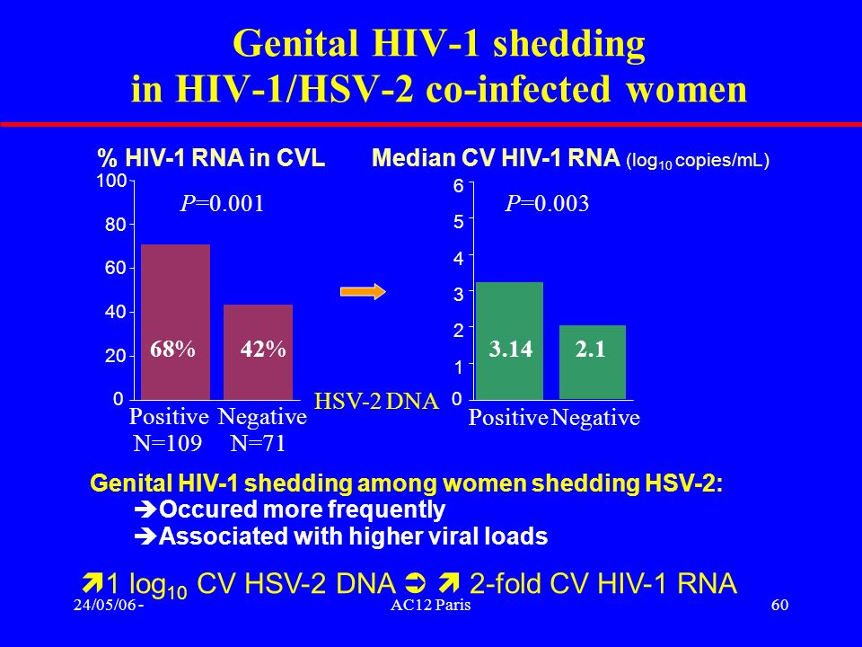 Genital HIV-1 shedding in HIV-1/HSV-2 co-infected women