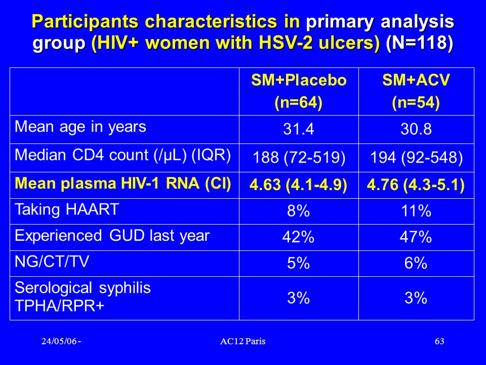 Participants characteristics in primary analysis group (HIV+ women with HSV-2 ulcers) (N=118)