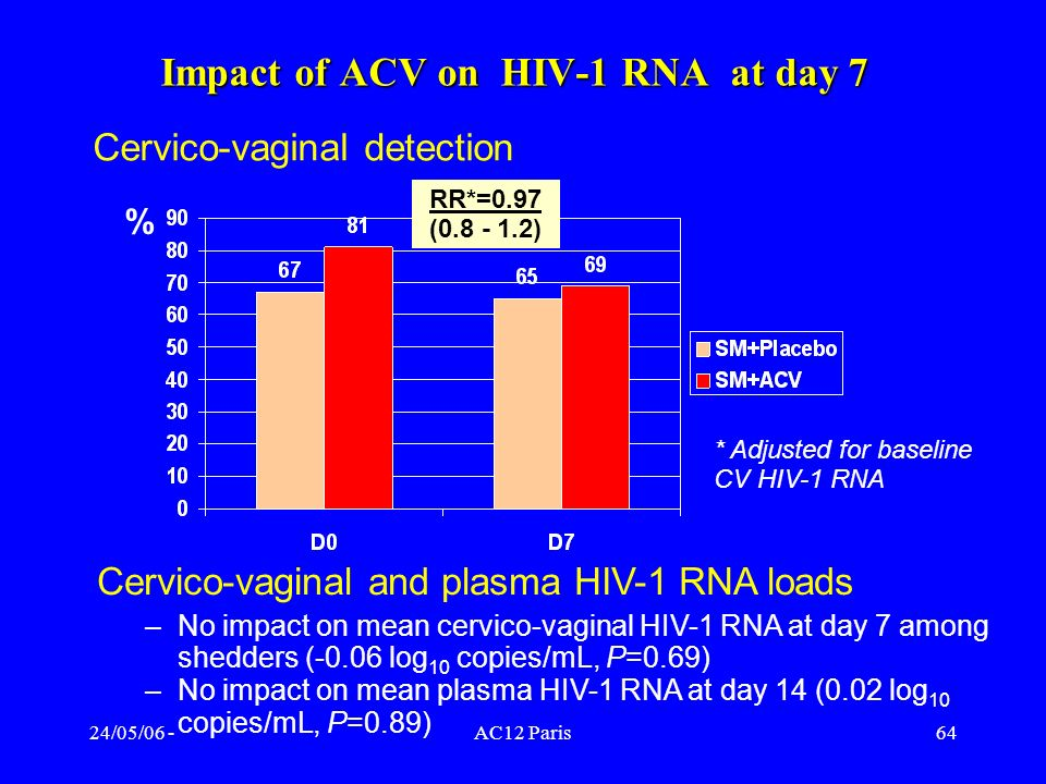 Impact of ACV on HIV-1 RNA at day 7