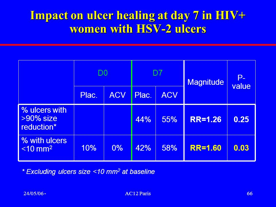 Impact on ulcer healing at day 7 in HIV+ women with HSV-2 ulcers