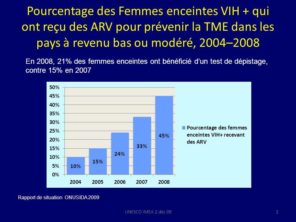 Pourcentage des Femmes enceintes VIH + qui ont reçu des ARV pour prévenir la TME dans les pays à revenu bas ou modéré, 2004–2008