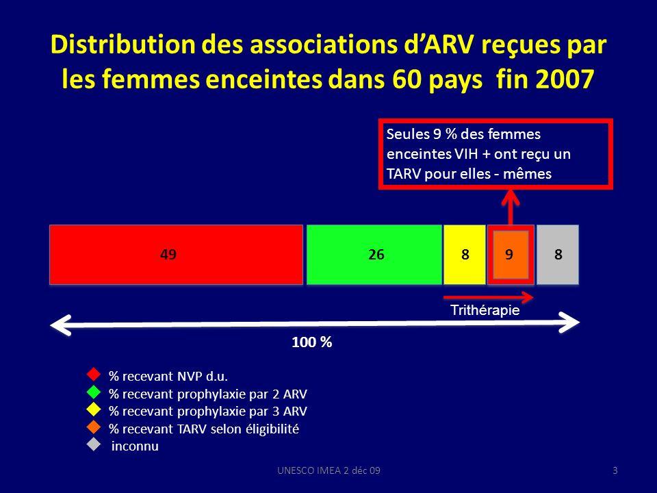 Distribution des associations d'ARV reçues par les femmes enceintes dans 60 pays fin 2007