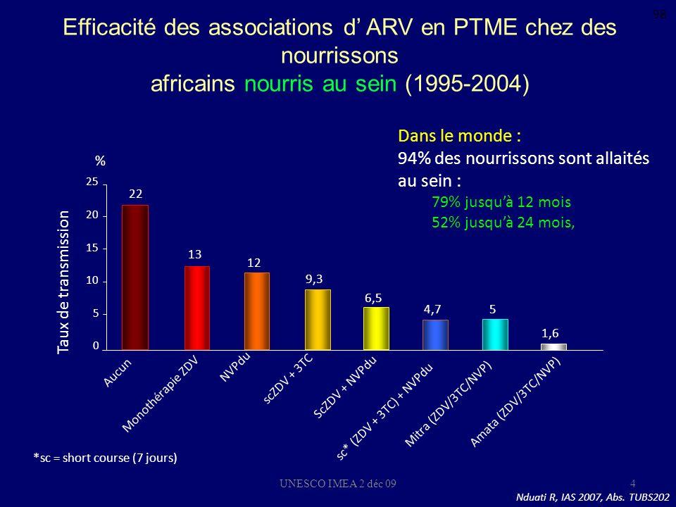 Le Meilleur de … IAS 2007 V. Calvez, B. Hoen, G. Peytavin, F. Raffi, J