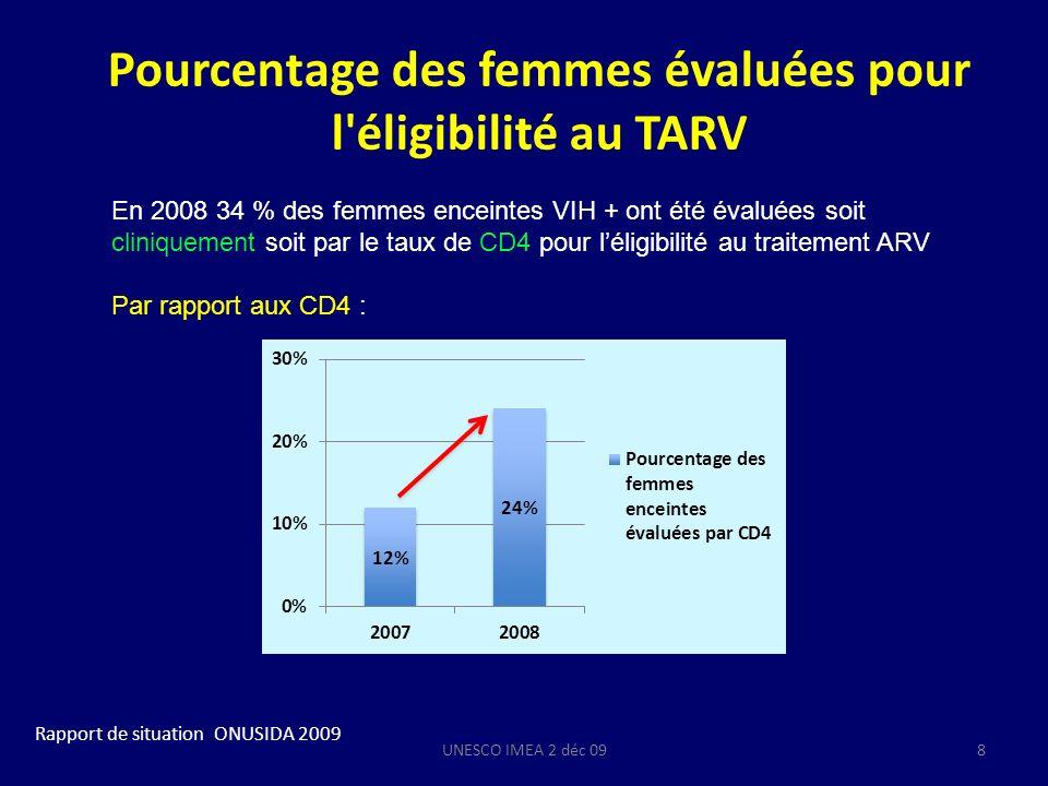 Pourcentage des femmes évaluées pour l éligibilité au TARV