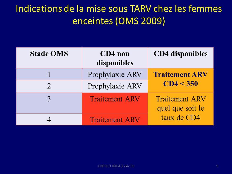 Indications de la mise sous TARV chez les femmes enceintes (OMS 2009)