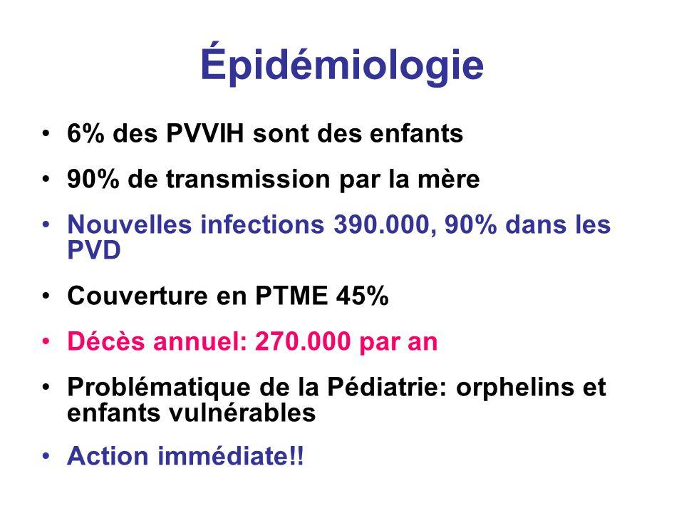 Épidémiologie 6% des PVVIH sont des enfants