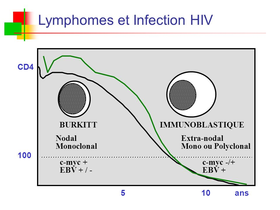 Lymphomes et Infection HIV