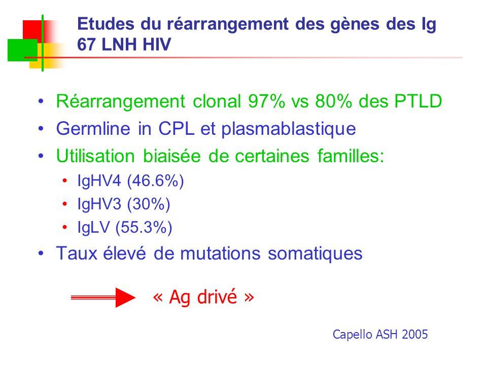 Etudes du réarrangement des gènes des Ig 67 LNH HIV