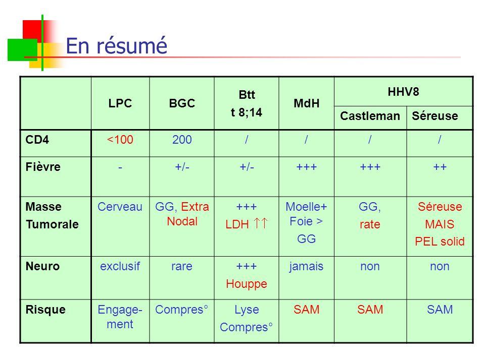 En résumé LPC BGC Btt t 8;14 MdH HHV8 Castleman Séreuse CD4 <100