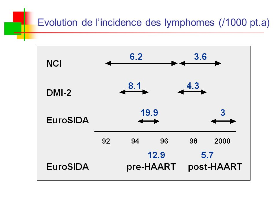 Evolution de l'incidence des lymphomes (/1000 pt.a)
