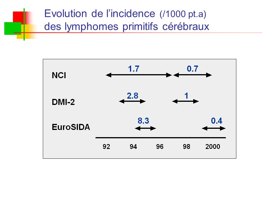 Evolution de l'incidence (/1000 pt.a)