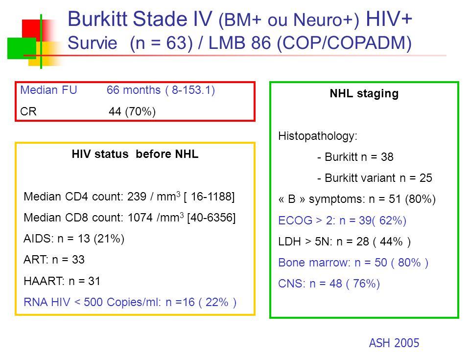 Burkitt Stade IV (BM+ ou Neuro+) HIV+