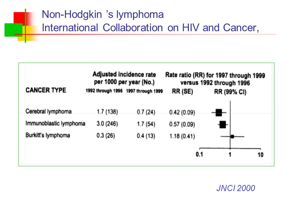 Non-Hodgkin 's lymphoma International Collaboration on HIV and Cancer,