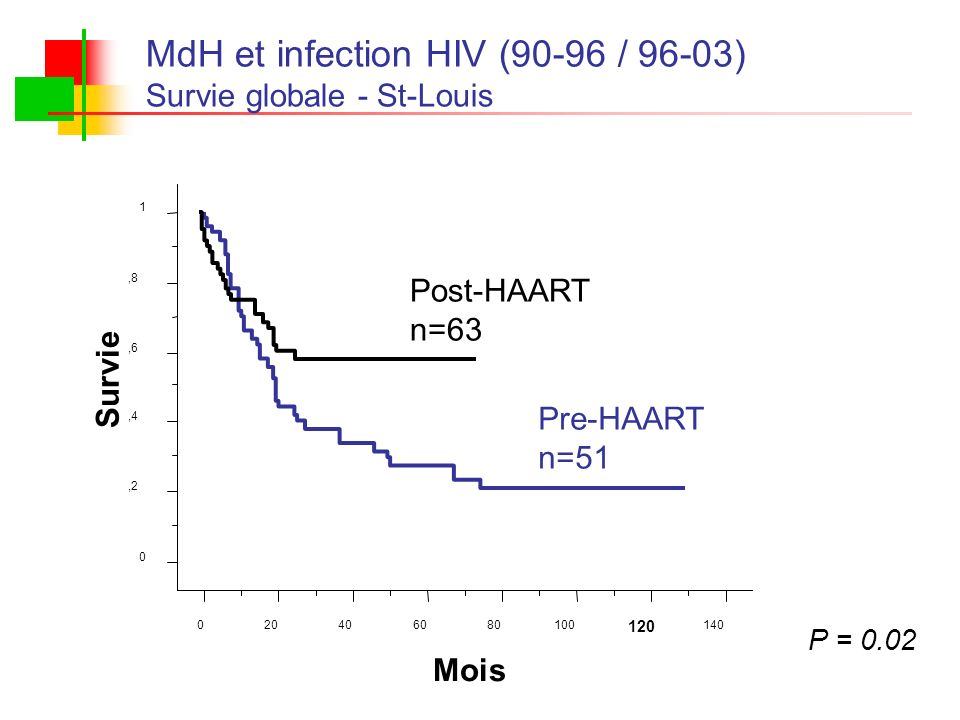 MdH et infection HIV (90-96 / 96-03)