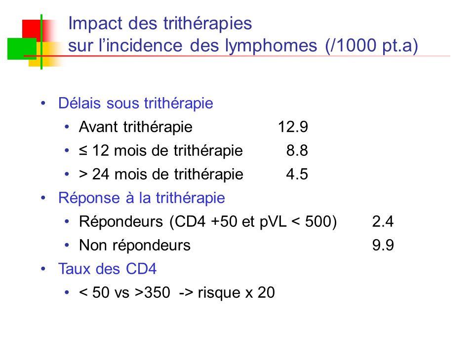 Impact des trithérapies sur l'incidence des lymphomes (/1000 pt.a)