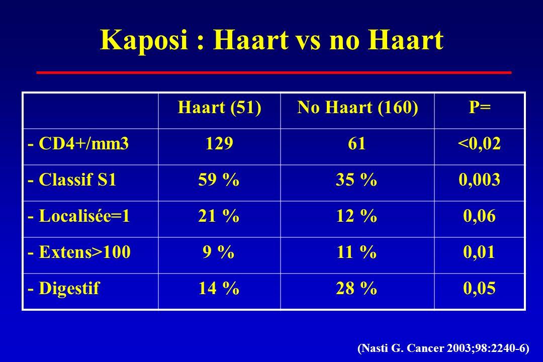 Kaposi : Haart vs no Haart