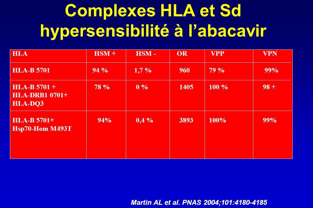 Complexes HLA et Sd hypersensibilité à l'abacavir