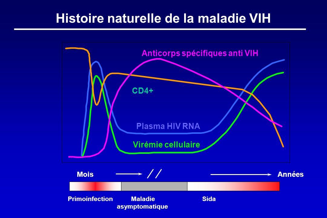 Histoire naturelle de la maladie VIH