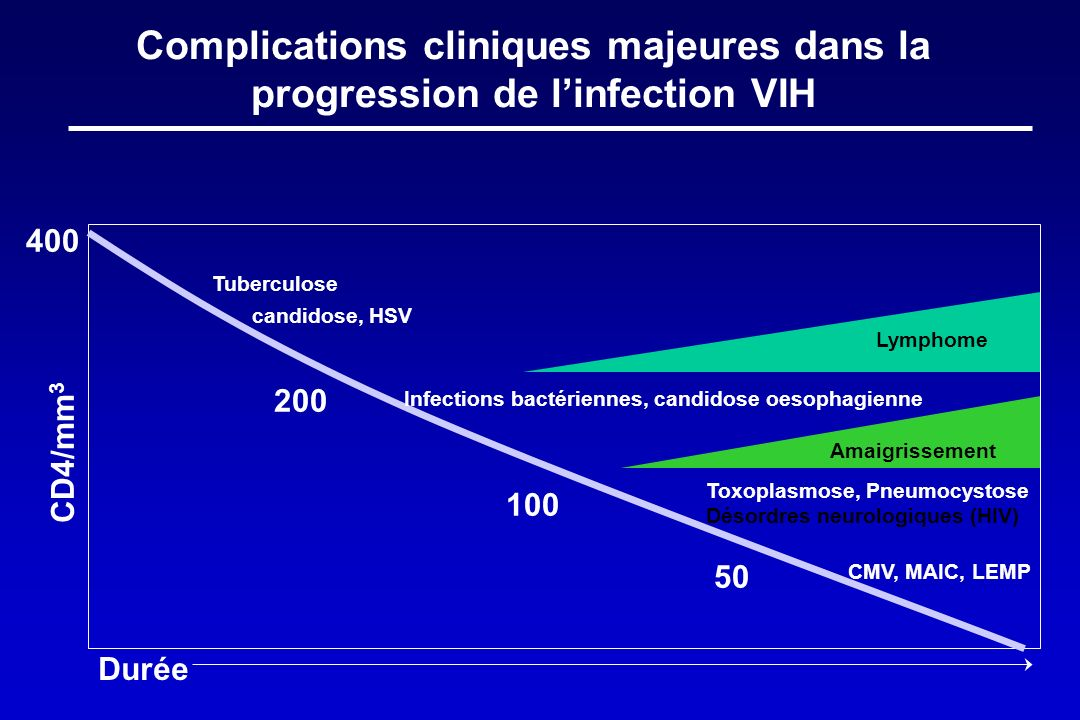 Complications cliniques majeures dans la progression de l'infection VIH