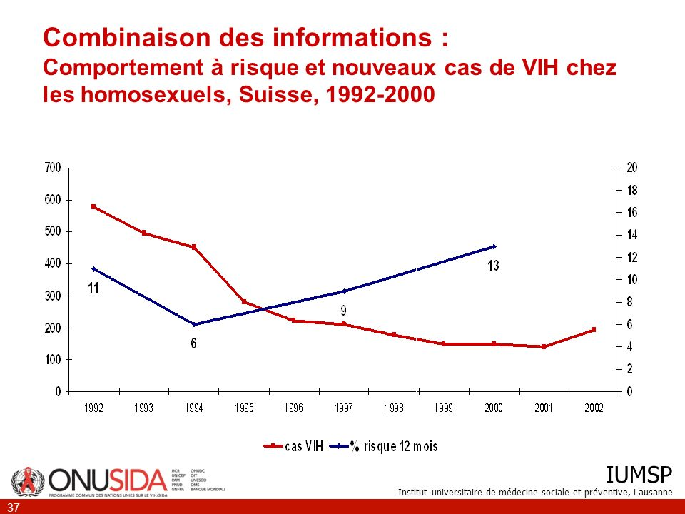 Combinaison des informations : Comportement à risque et nouveaux cas de VIH chez les homosexuels, Suisse, 1992-2000