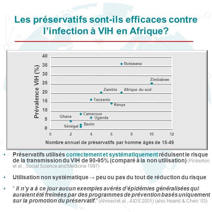 Les préservatifs sont-ils efficaces contre l'infection à VIH en Afrique