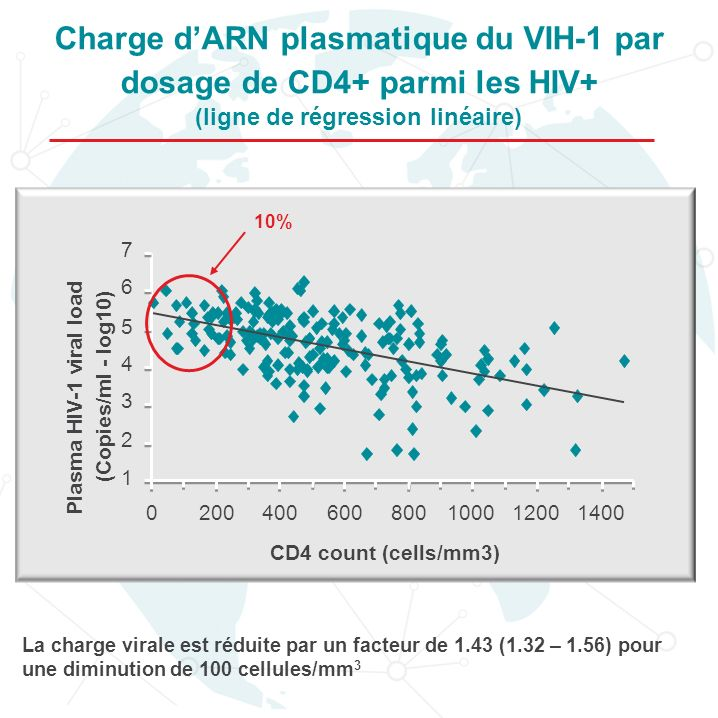 Charge d'ARN plasmatique du VIH-1 par dosage de CD4+ parmi les HIV+