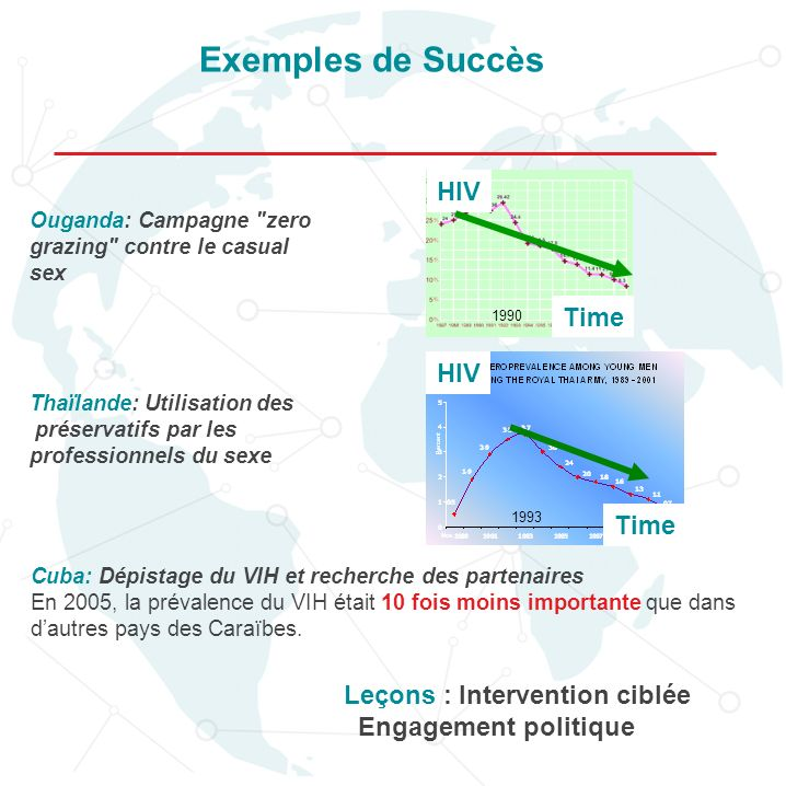 Exemples de Succès HIV Time HIV Time Leçons : Intervention ciblée