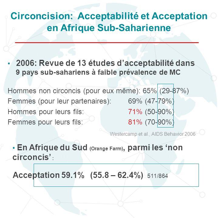 Circoncision: Acceptabilité et Acceptation en Afrique Sub-Saharienne
