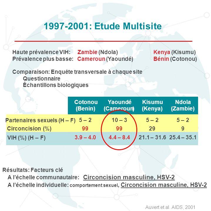 1997-2001: Etude Multisite Haute prévalence VIH: Zambie (Ndola) Kenya (Kisumu) Prévalence plus basse: Cameroun (Yaoundé) Bénin (Cotonou)