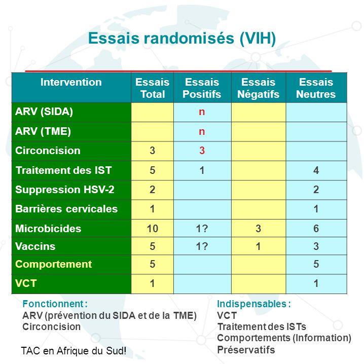 Essais randomisés (VIH)