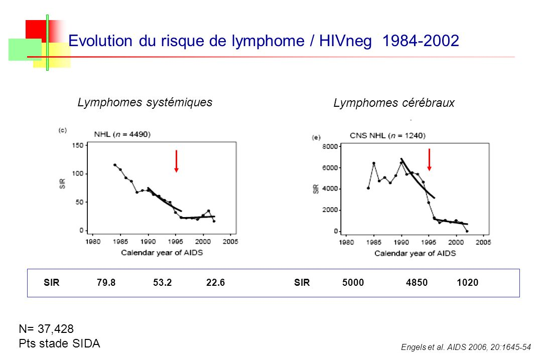 Evolution du risque de lymphome / HIVneg 1984-2002