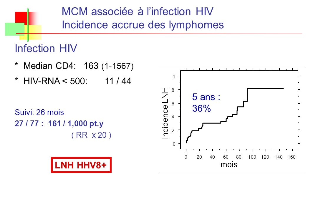 MCM associée à l'infection HIV Incidence accrue des lymphomes