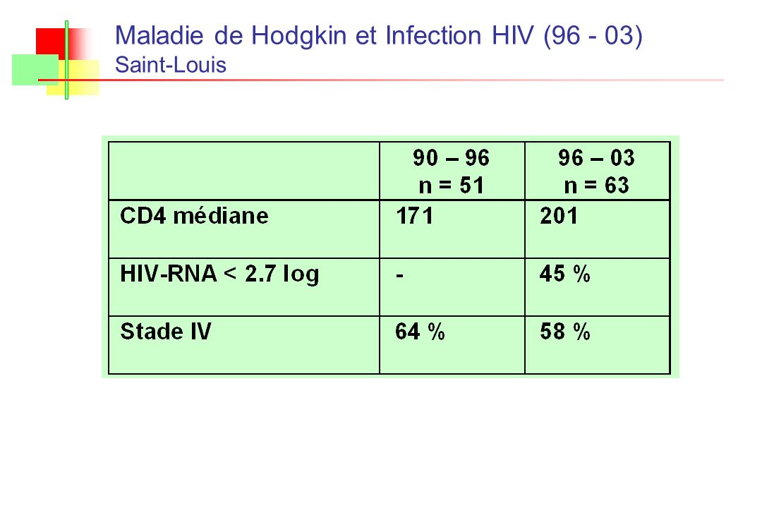 Maladie de Hodgkin et Infection HIV (96 - 03)