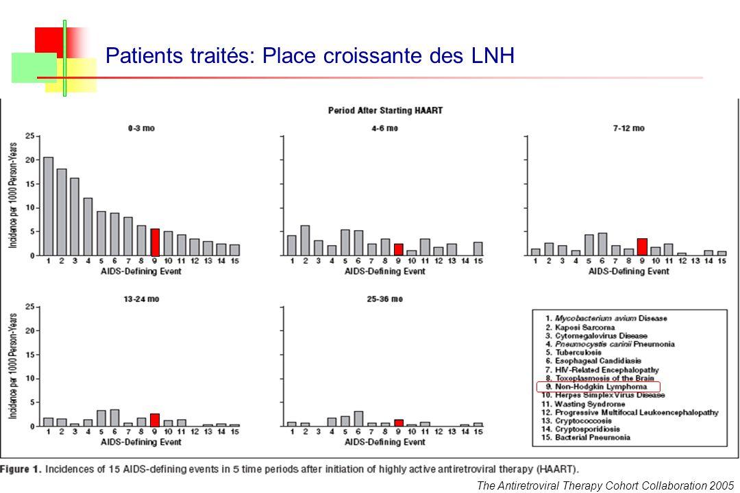 Patients traités: Place croissante des LNH