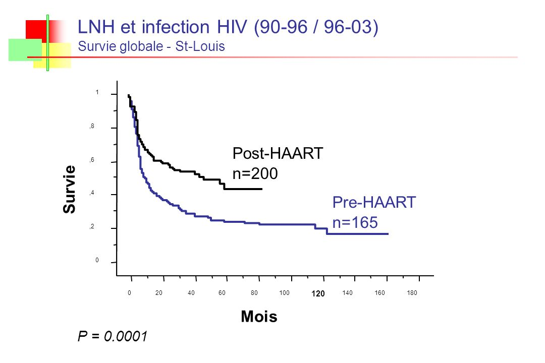 LNH et infection HIV (90-96 / 96-03)