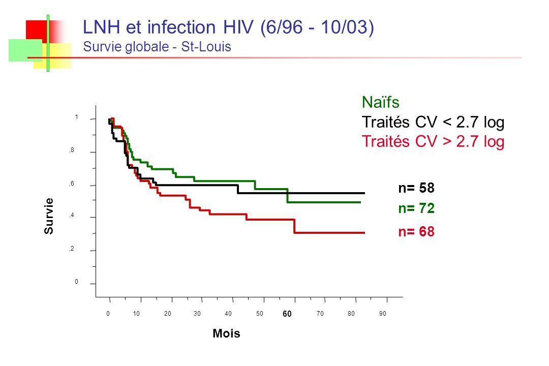 LNH et infection HIV (6/96 - 10/03)