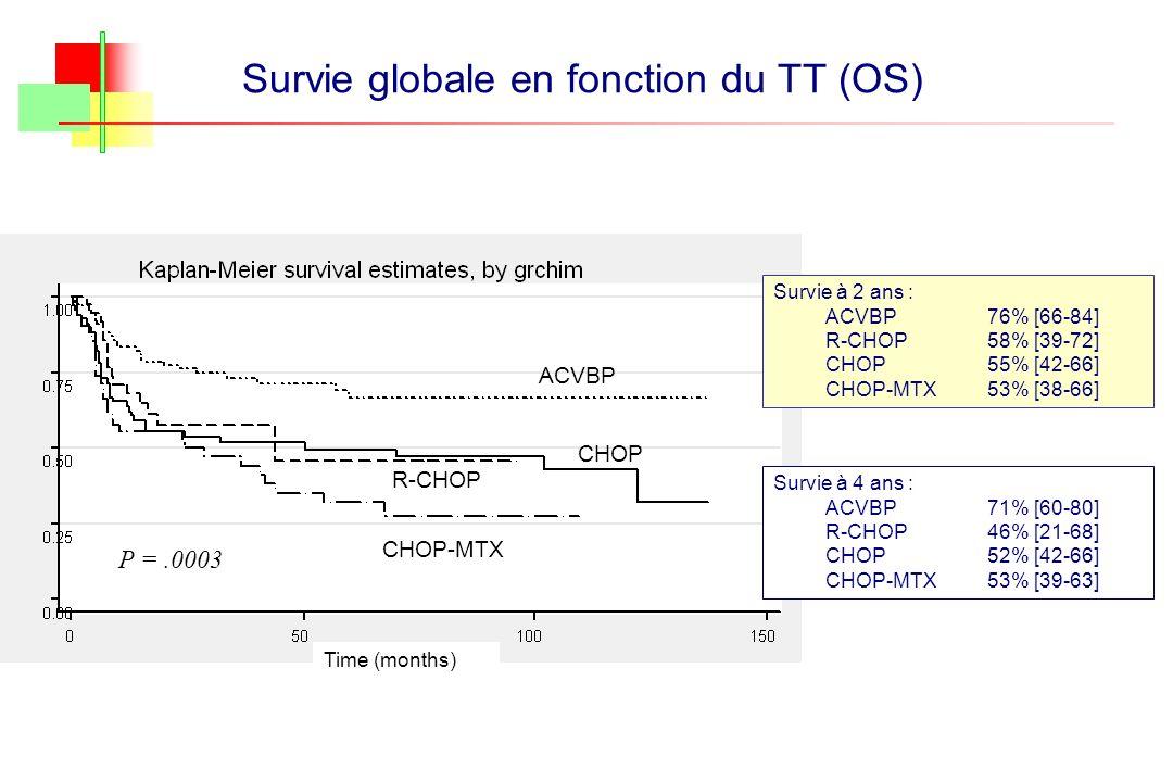 Survie globale en fonction du TT (OS)