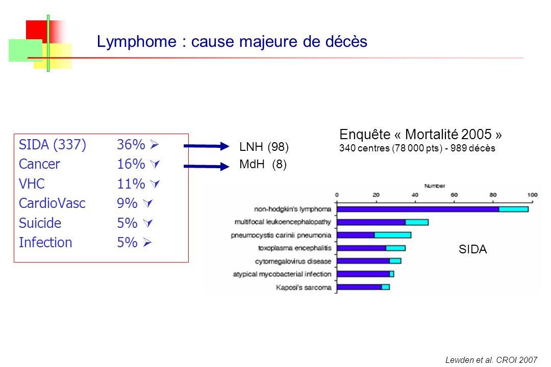 Lymphome : cause majeure de décès