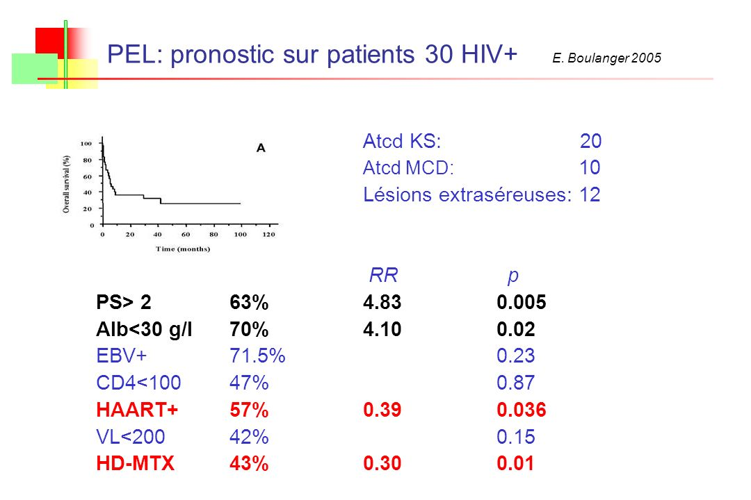 PEL: pronostic sur patients 30 HIV+ E. Boulanger 2005
