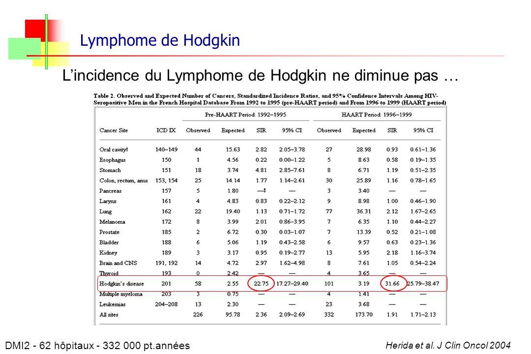 L'incidence du Lymphome de Hodgkin ne diminue pas …