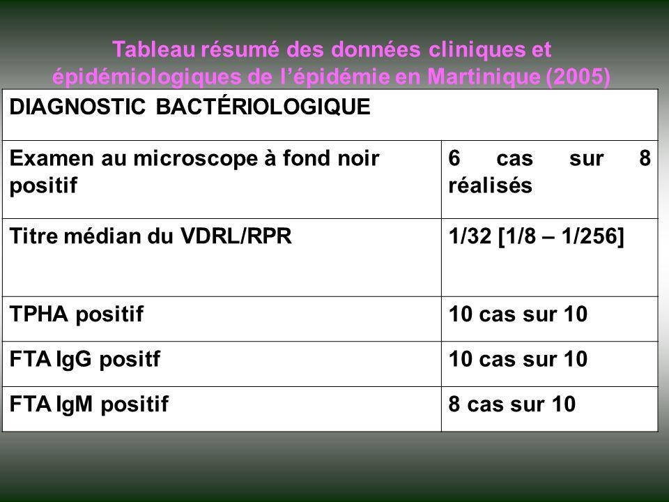 Tableau résumé des données cliniques et épidémiologiques de l'épidémie en Martinique (2005)