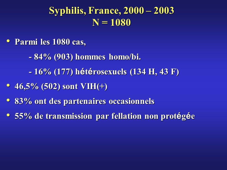Syphilis, France, 2000 – 2003 N = 1080 Parmi les 1080 cas,