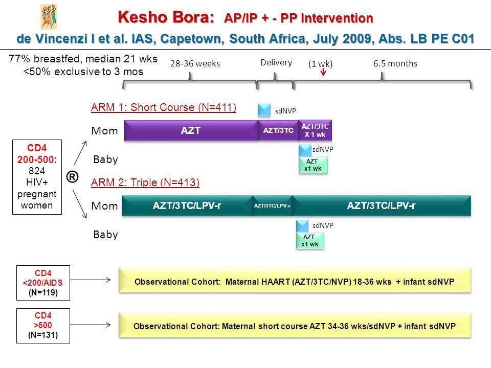 Kesho Bora: AP/IP + - PP Intervention