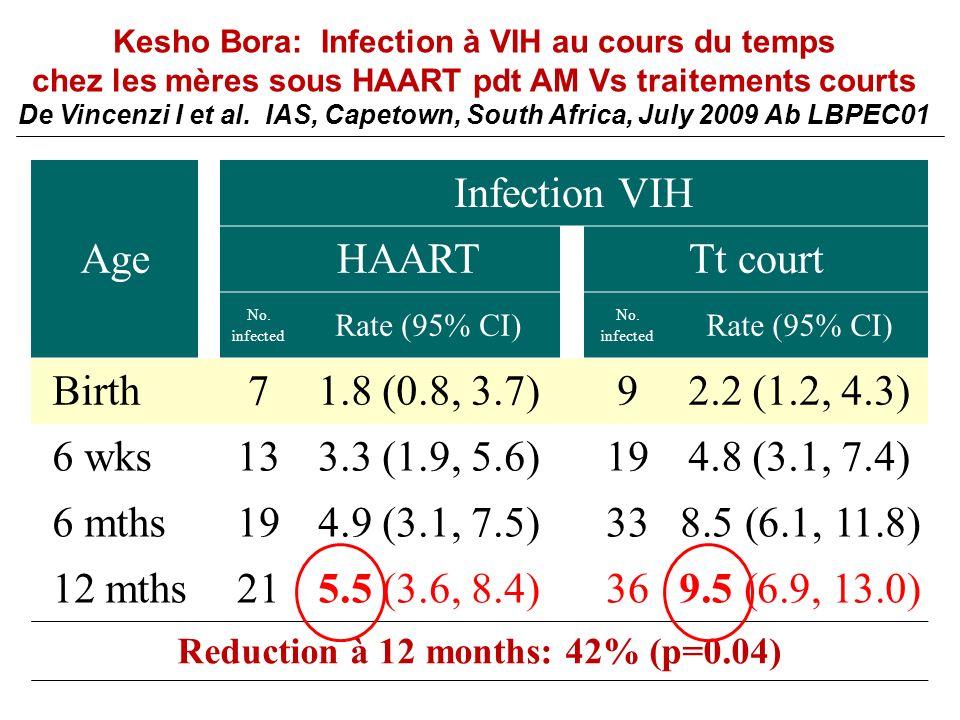 Age Infection VIH HAART Tt court Birth 7 1.8 (0.8, 3.7) 9