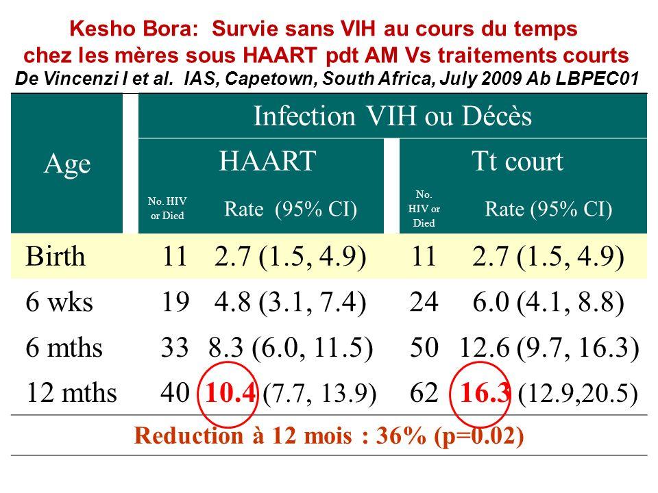 Age Infection VIH ou Décès HAART Tt court Birth 11 2.7 (1.5, 4.9)