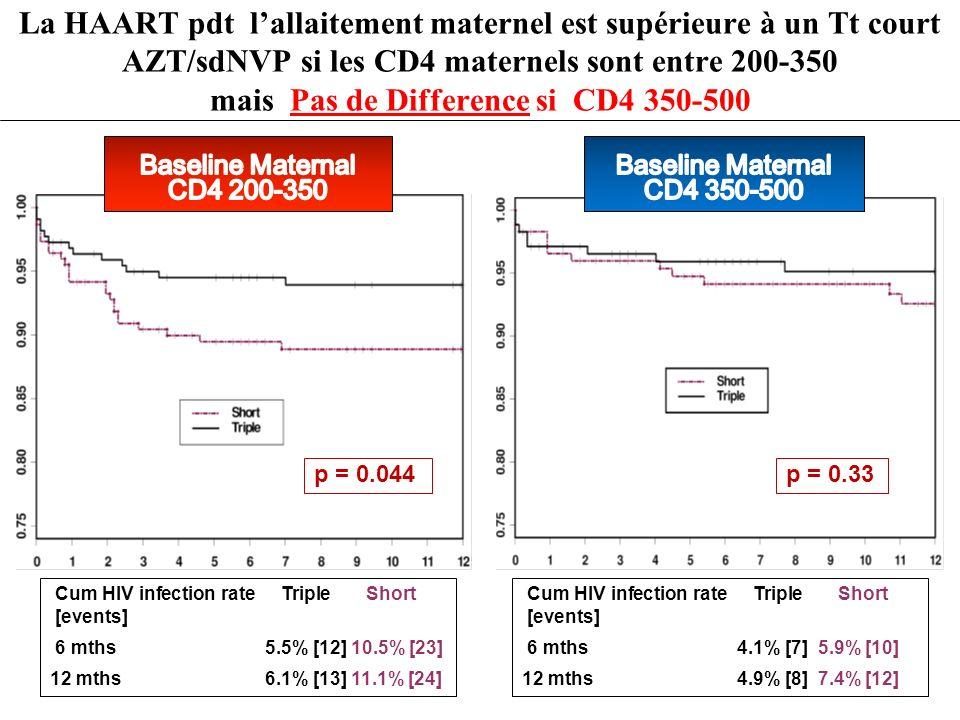 La HAART pdt l'allaitement maternel est supérieure à un Tt court AZT/sdNVP si les CD4 maternels sont entre 200-350 mais Pas de Difference si CD4 350-500