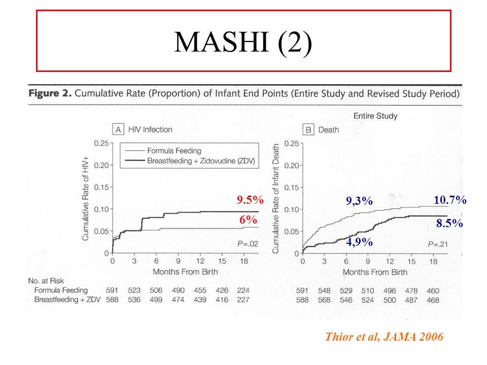 MASHI (2) 9.5% 9,3% 10.7% 6% 8.5% 4,9% Thior et al, JAMA 2006
